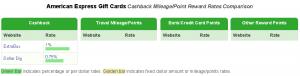 cashbackmonitor amex gc